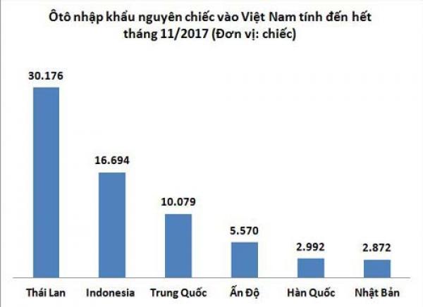 Thái Lan và Indonesia dẫn đầu lượng ôtô nhập khẩu nguyên chiếc vào Việt Nam. Nguồn: Tổng cục Hải Qua