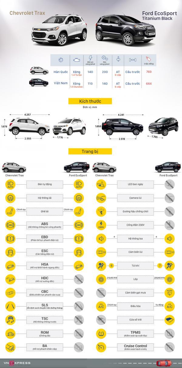 Chevrolet Trax và Ford EcoSport - cuộc chiến SUV đô thị